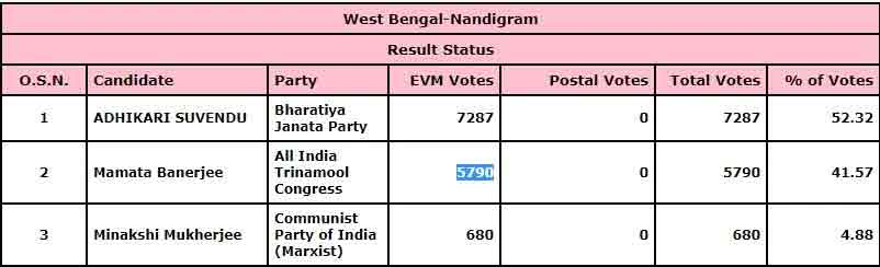 West Bengal Election Results 2021: BJP candidate Suvendu Adhikari leads in Nandigram by 7,000 votes, Mamata Banerjee trailing