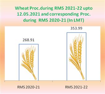 Punjab wheat procurement hits new high Because Of Direct Bank Transefer MSP Payment
